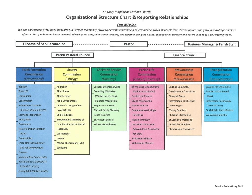 SMM Org Chart July 2014